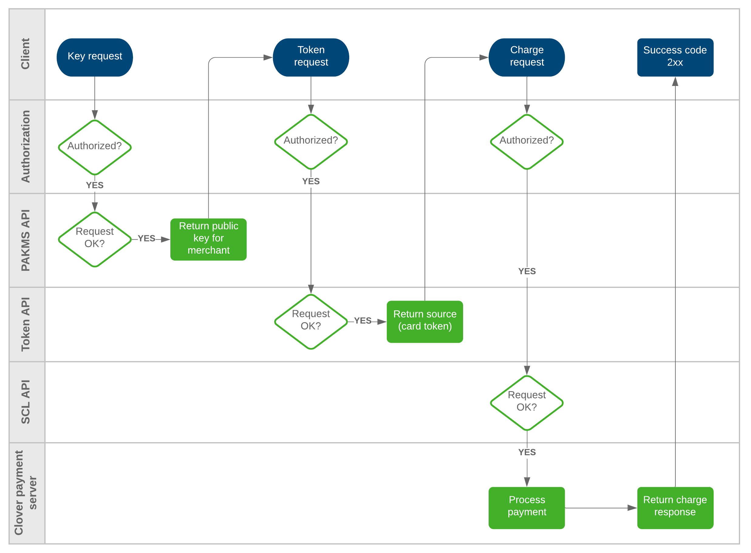 API only request flow