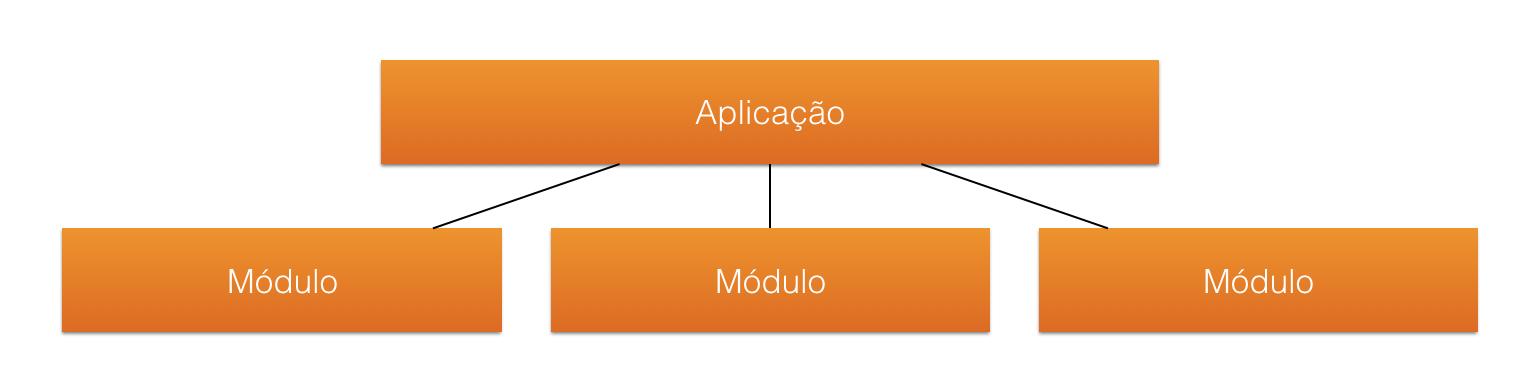 Estrutura de Projeto Modular