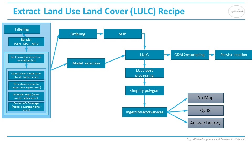LULC Answer recipe slide