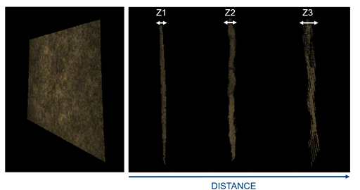 Figure 15. Example of measuring absolute depth accuracy and the spatial RMS error. This illustrates a well textured wall measured at different distances. The farther away the wall, the larger the RMS error, as seen by the side view measurements of the spatial RMS error Z1<Z2<Z3.