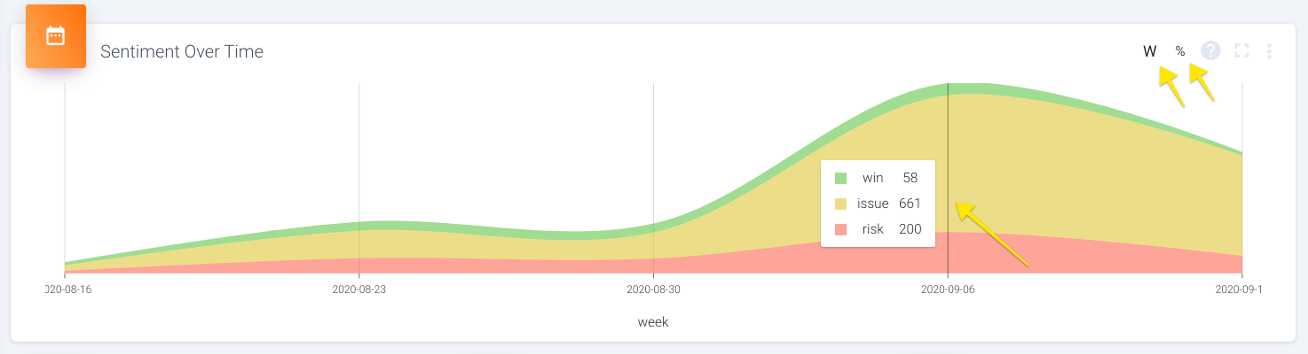 If you hover over a particular time, it will show you the exact counts for each sentiment that week.
