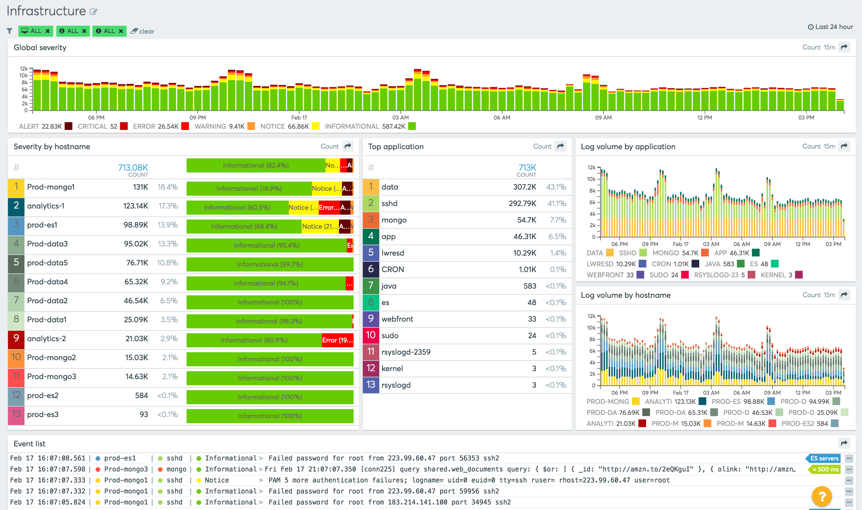 Infrastructure dashboard