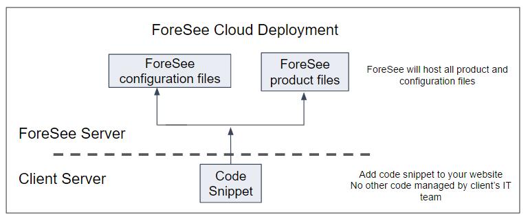 Code Hosting Diagram