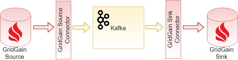 Example: Ignite Data Replication with Kafka Connector