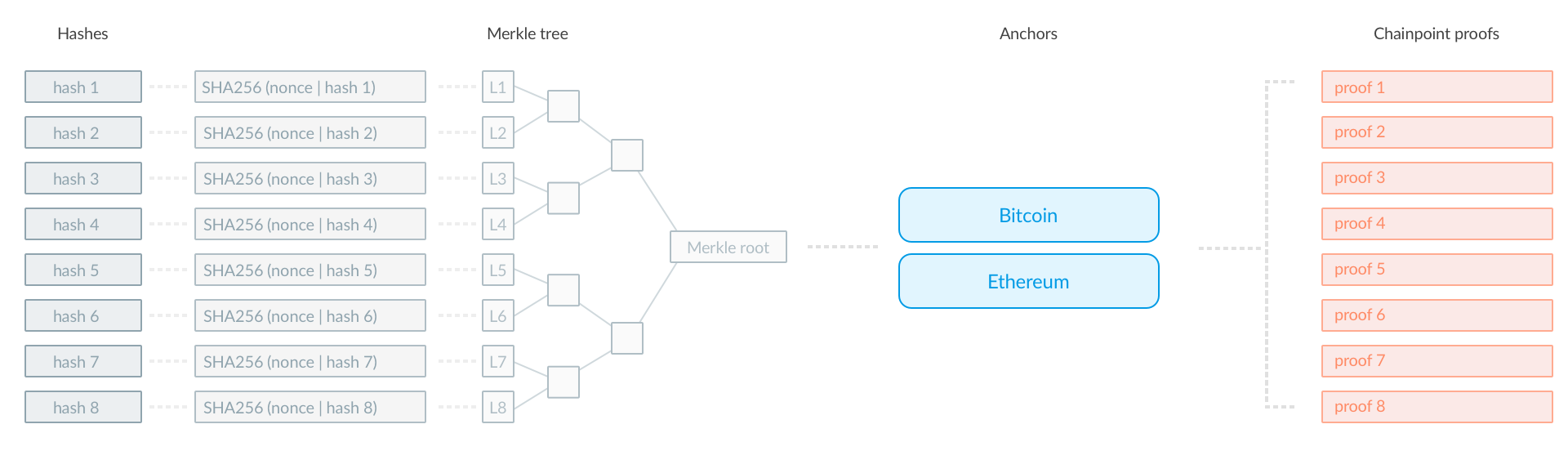 Chainpoint protocol using Merkle trees to scale the proofing solution (source https://chainpoint.org)
