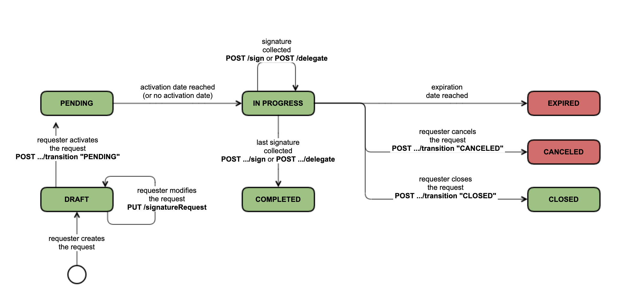 Stateful signature request life cycle