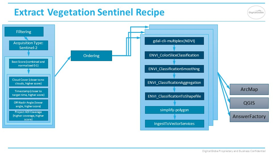 Vegetation Sentinel2 Answer recipe slide