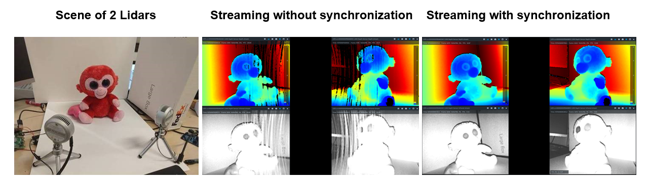 Figure 2: Examples of streaming simultaneously 2 Lidar in a high interference scenario where streams are not HW synchronized (middle image) showing stripe artifacts. The right-most image shows the case where interference has been eliminated (right) by using HW synchronization.