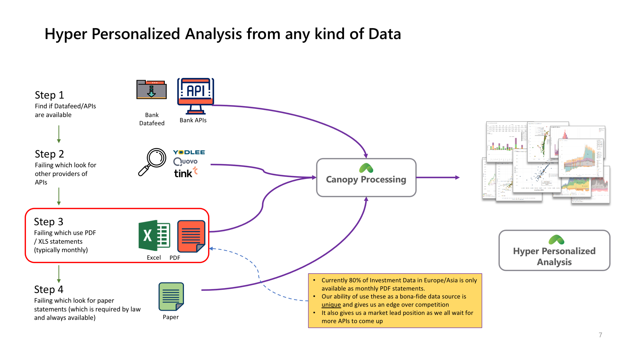Analytics and Reporting from any kind of data format
