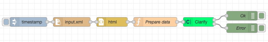 Example flow for sending data from HTML files to Clarify