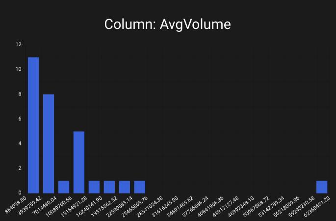 "Example histogram showing the data distribution for a column named ""AvgVolume"""
