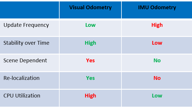 Table 1. Visual and IMU odometry techniques complement each other. In particular, IMU data is available at higher frequency than the visual odometry. On the other hand, IMU data alone suffers from high amount of aggregated drift over time, something that can be rectified via infrequent updates from visual odometry. Moreover, visual odometry relies on presence of features in the scene, while IMU is relatively independent of the environment.