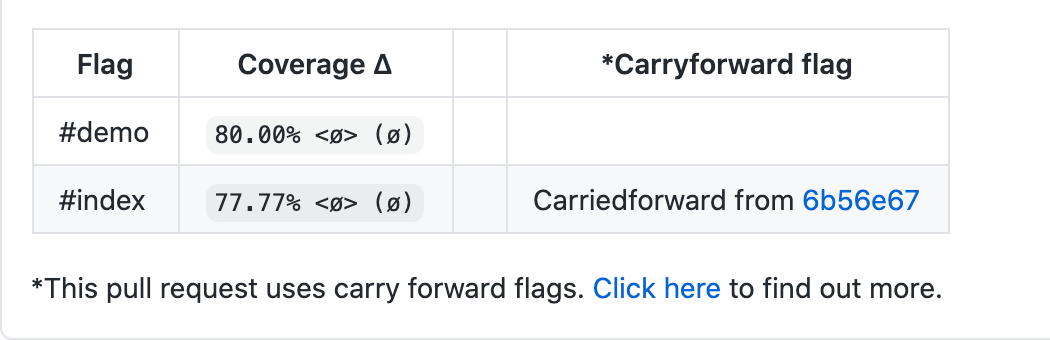 PR comment with `show_carryforward_flags` set to `true`