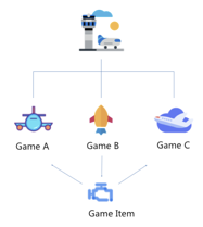 Circulation of game game items under the same or similar worldview is supported