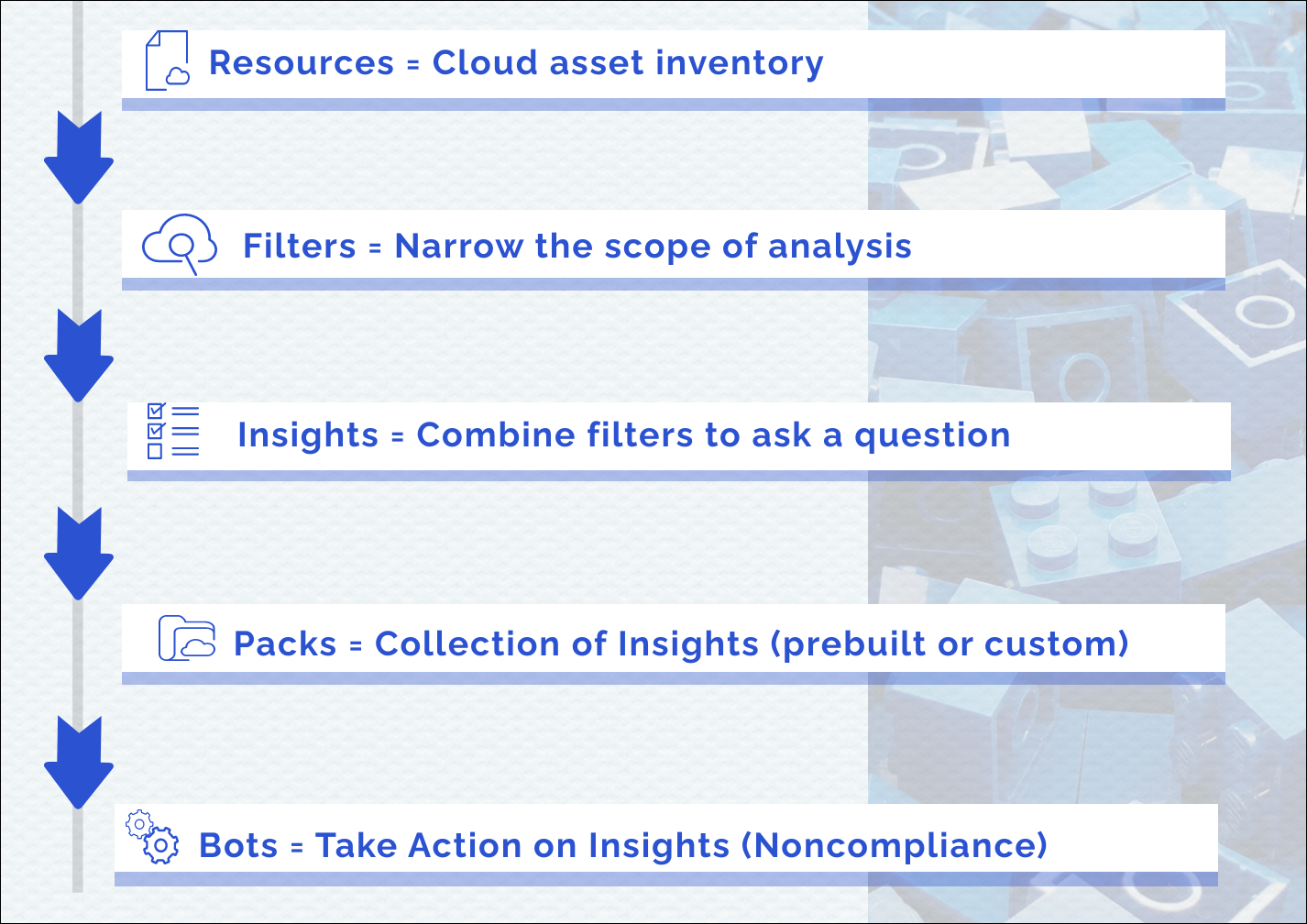 InsightCloudSec Feature Overview