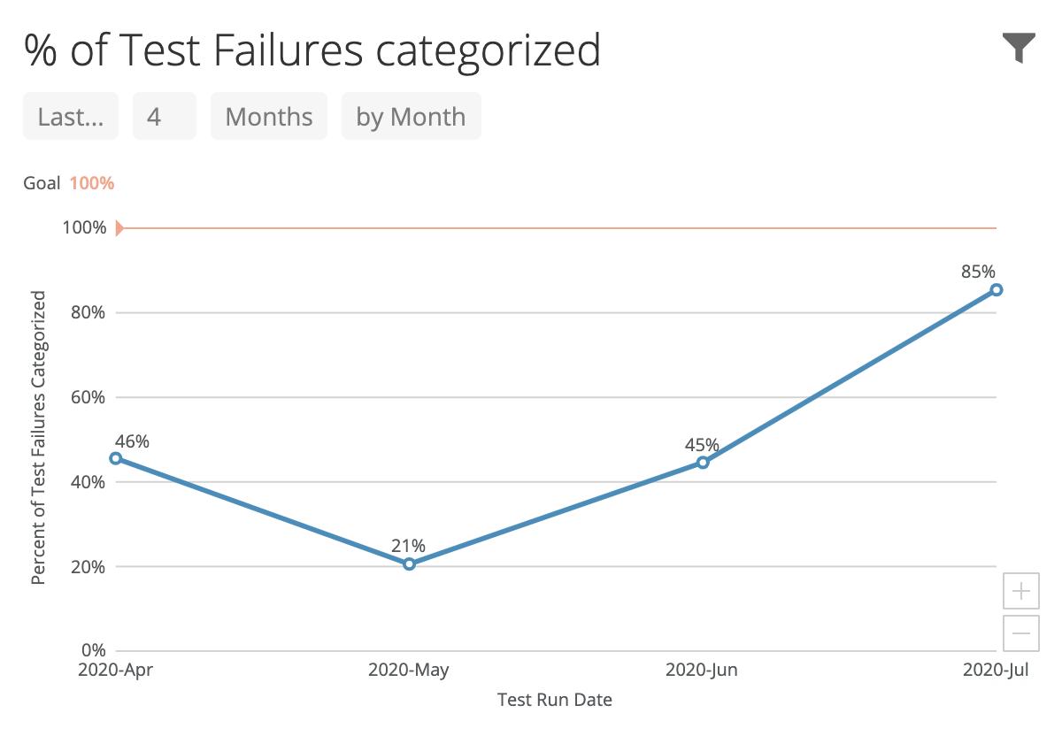 Test failure categorization.
