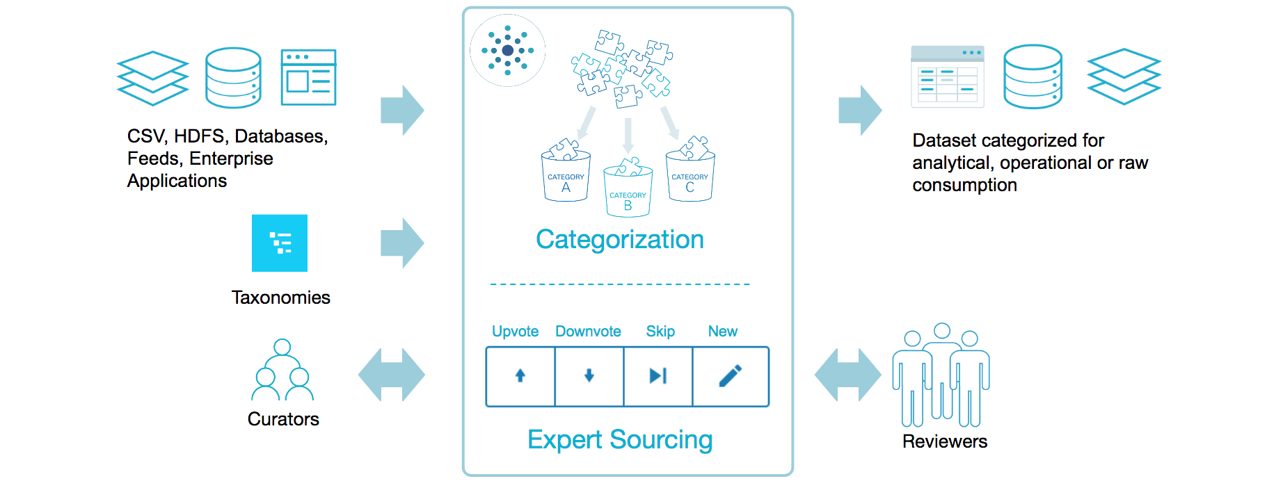 Categorization project workflow