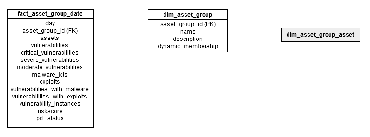 Dimensional model for fact_asset_group_date