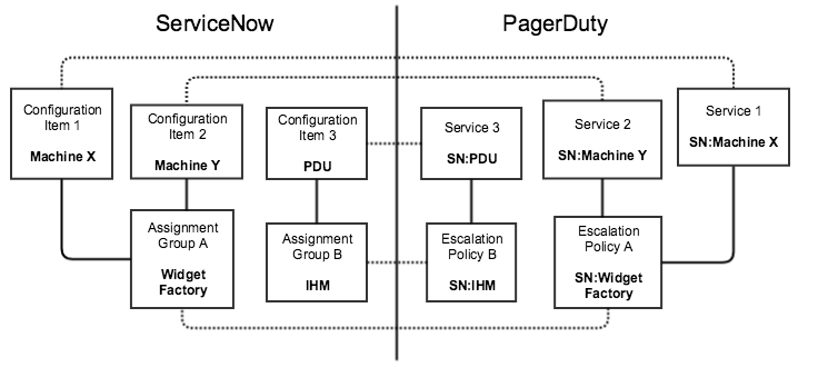 ServiceNow Integration Guide | PagerDuty