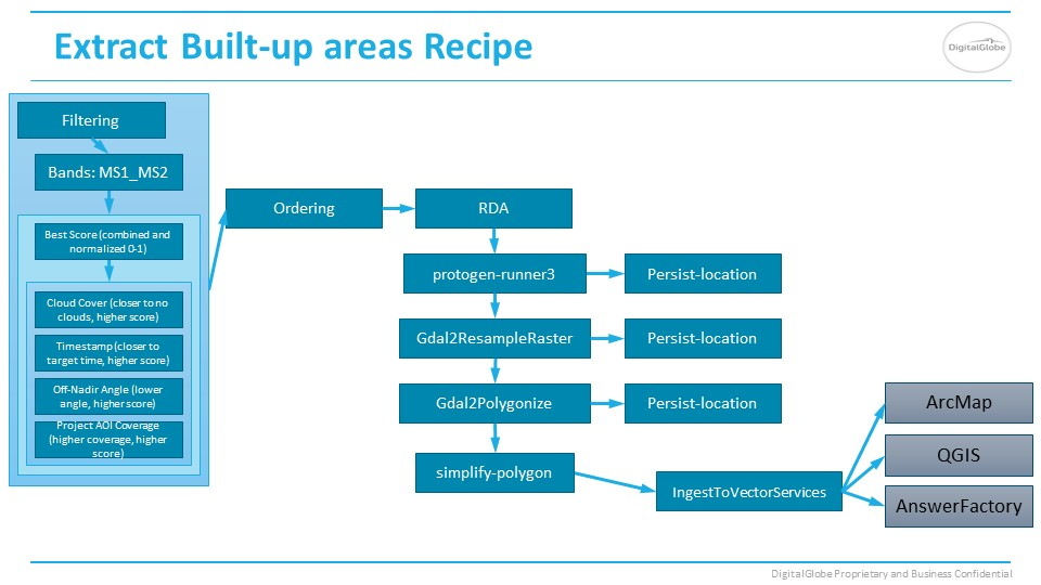 Built-Up Areas Answer recipe slide