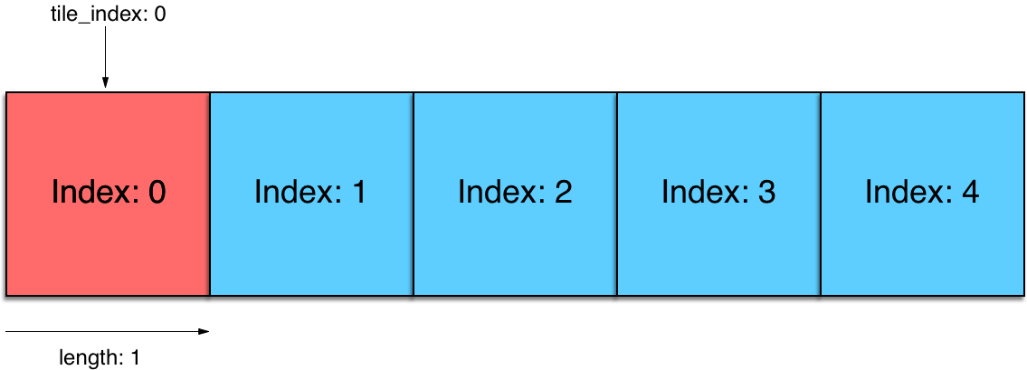 A message with a `tile_index` of 0 and `length` of 1 will only be processed by the master tile.