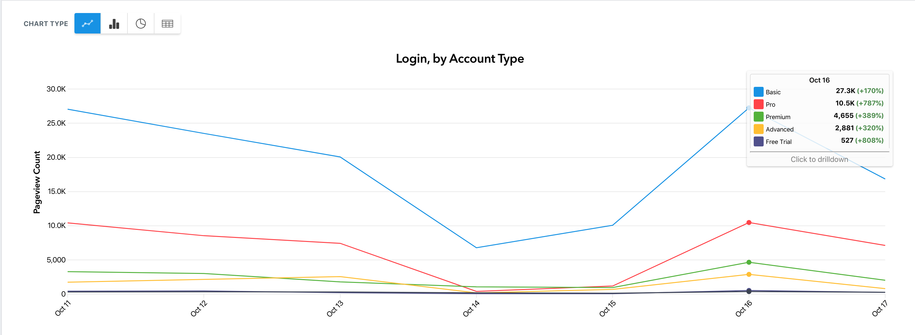 A line chart of Login by account type
