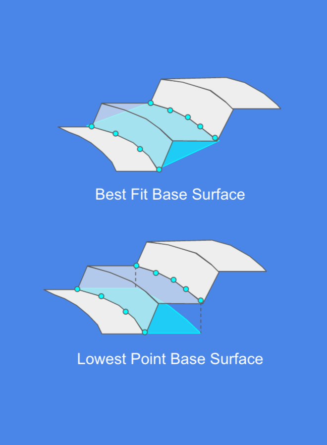 Best Fit versus Lowest Point Base visualization