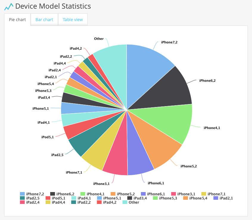 Figure 6. Device model Tag stats — pie chart.