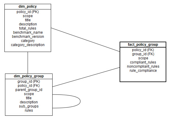 Dimensional model for fact_policy_group