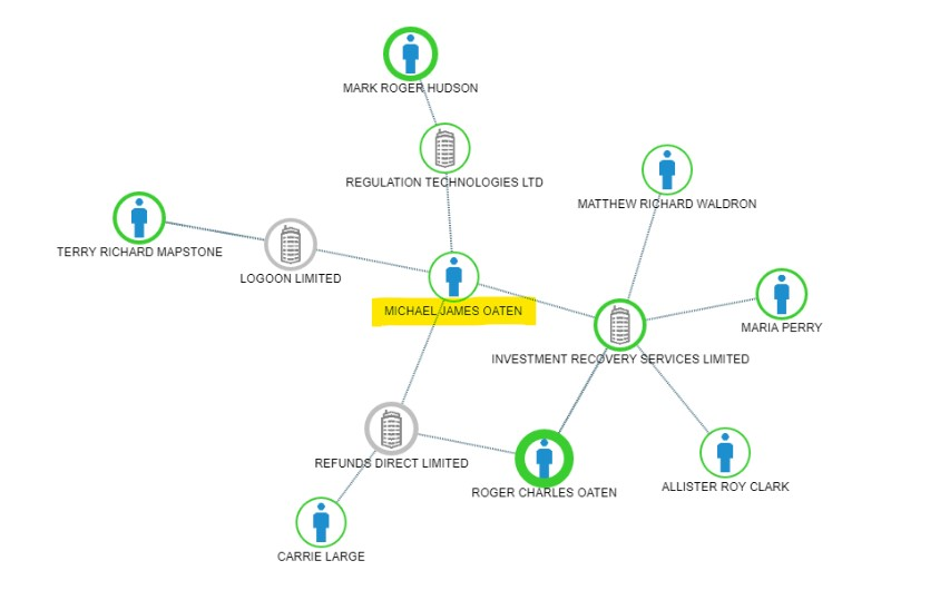 2-hop network expansion in company officer > companies > director sequence seeded with the highlighted officer. To replicate, enter '09173620' in the 'officer_number' parameter at [Expand a network starting with an officer](https://regulation-technologies.readme.io/reference/expandofficer)