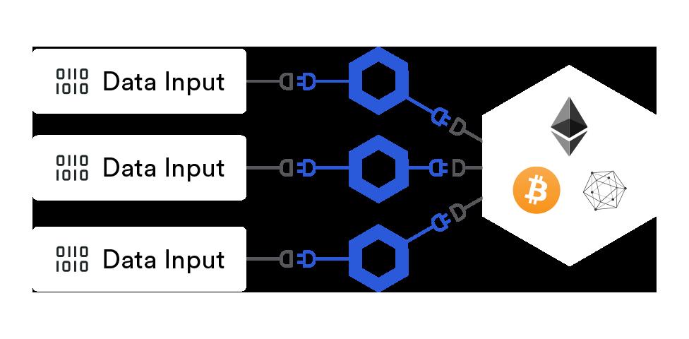 Decentralized Oracles (Mainnet)