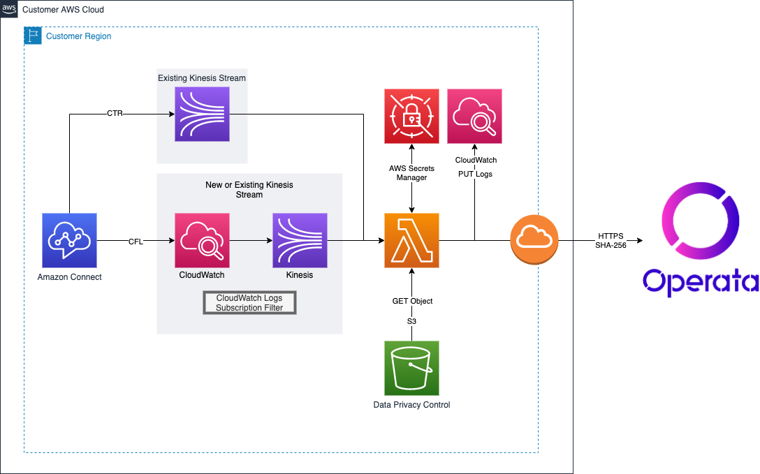Operata Cloud Collector Diagram
