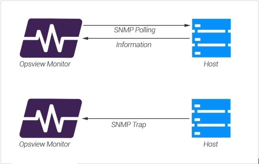 SNMP Polling vs SNMP Trap diagram