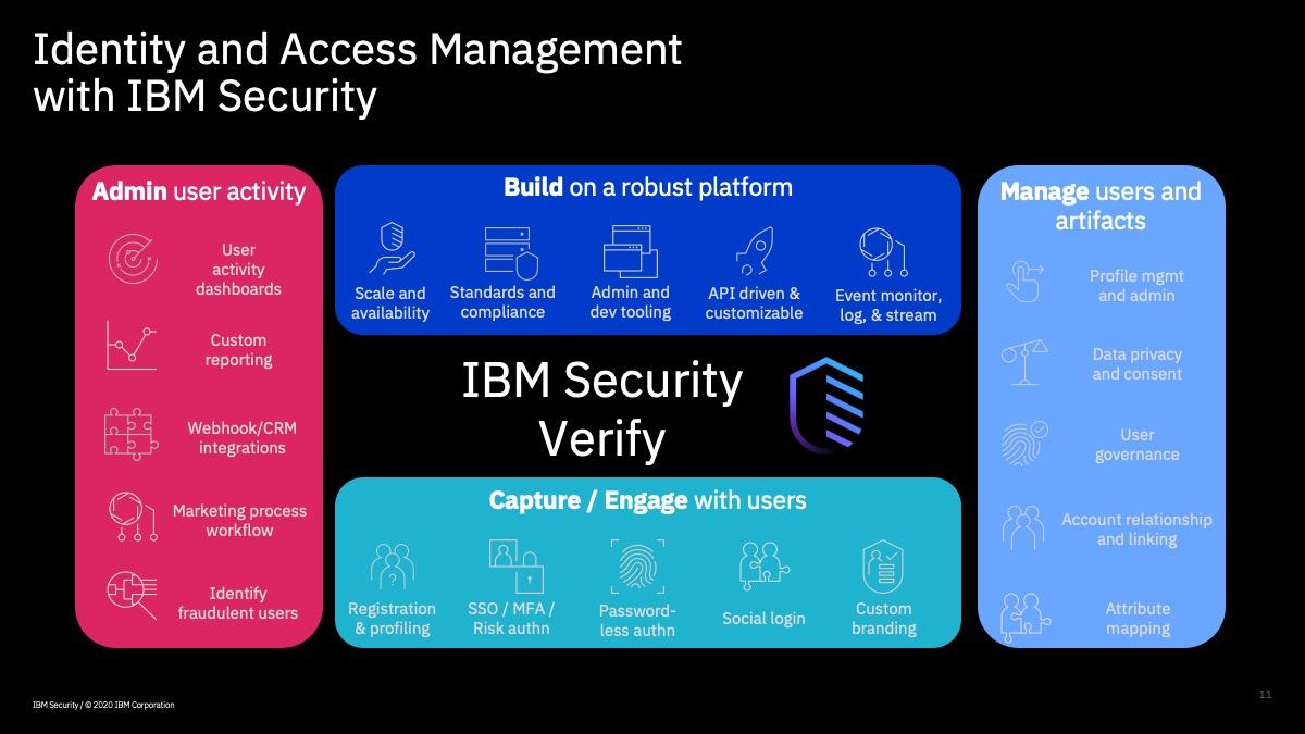 IBM Security Verify SaaS Platform