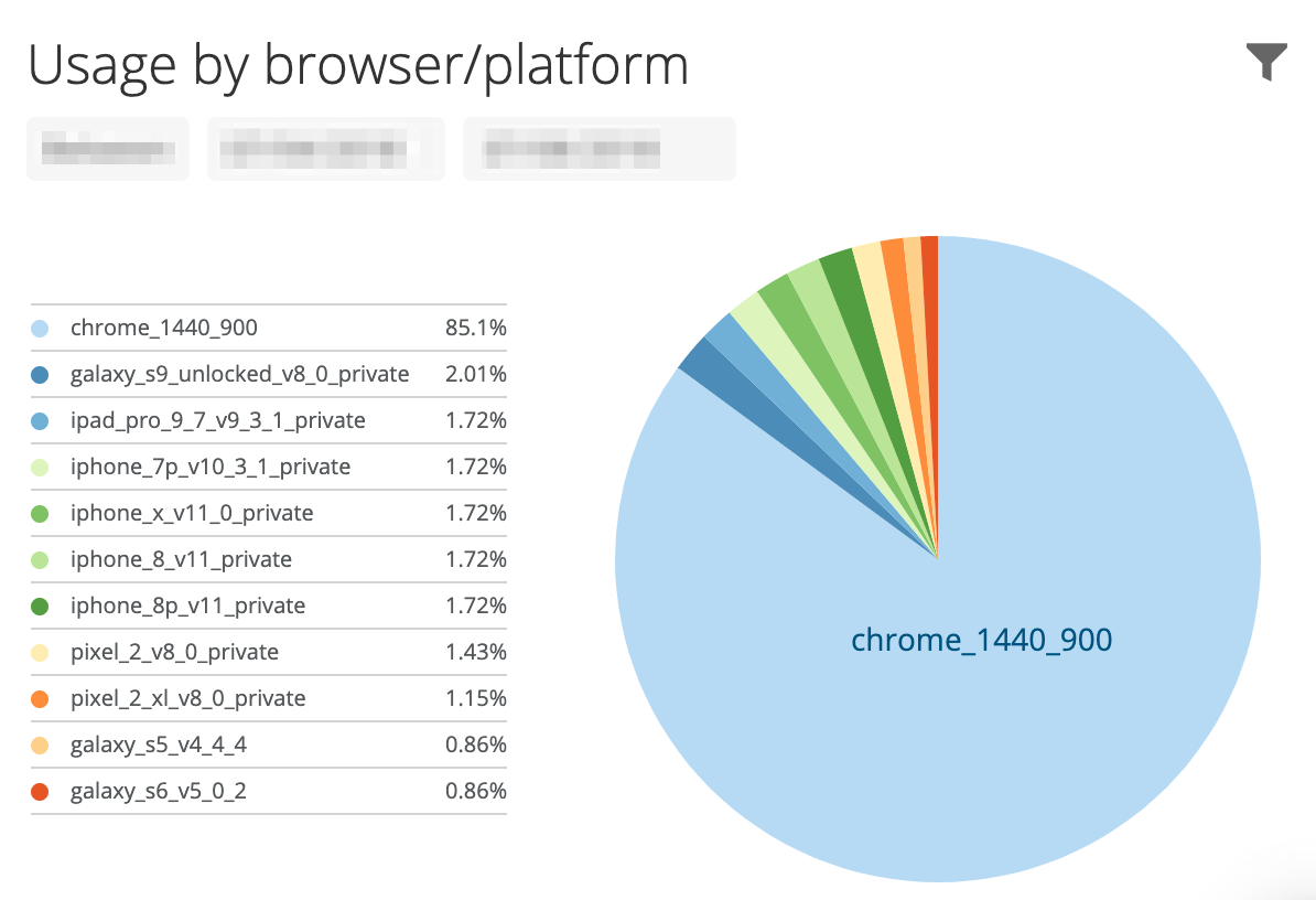 Coverage by browser and platform.
