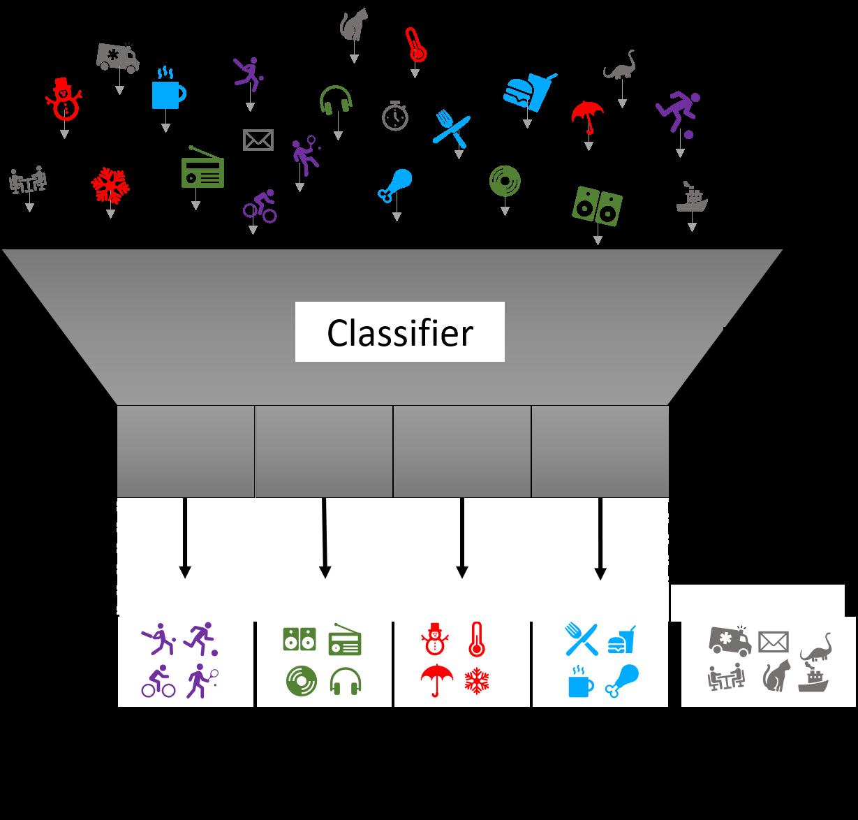 A simple four classes classifier