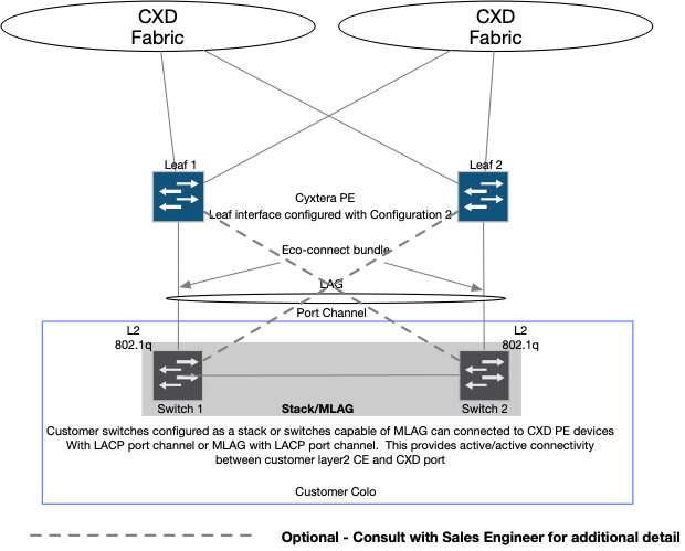 Layer 2 MLAG example