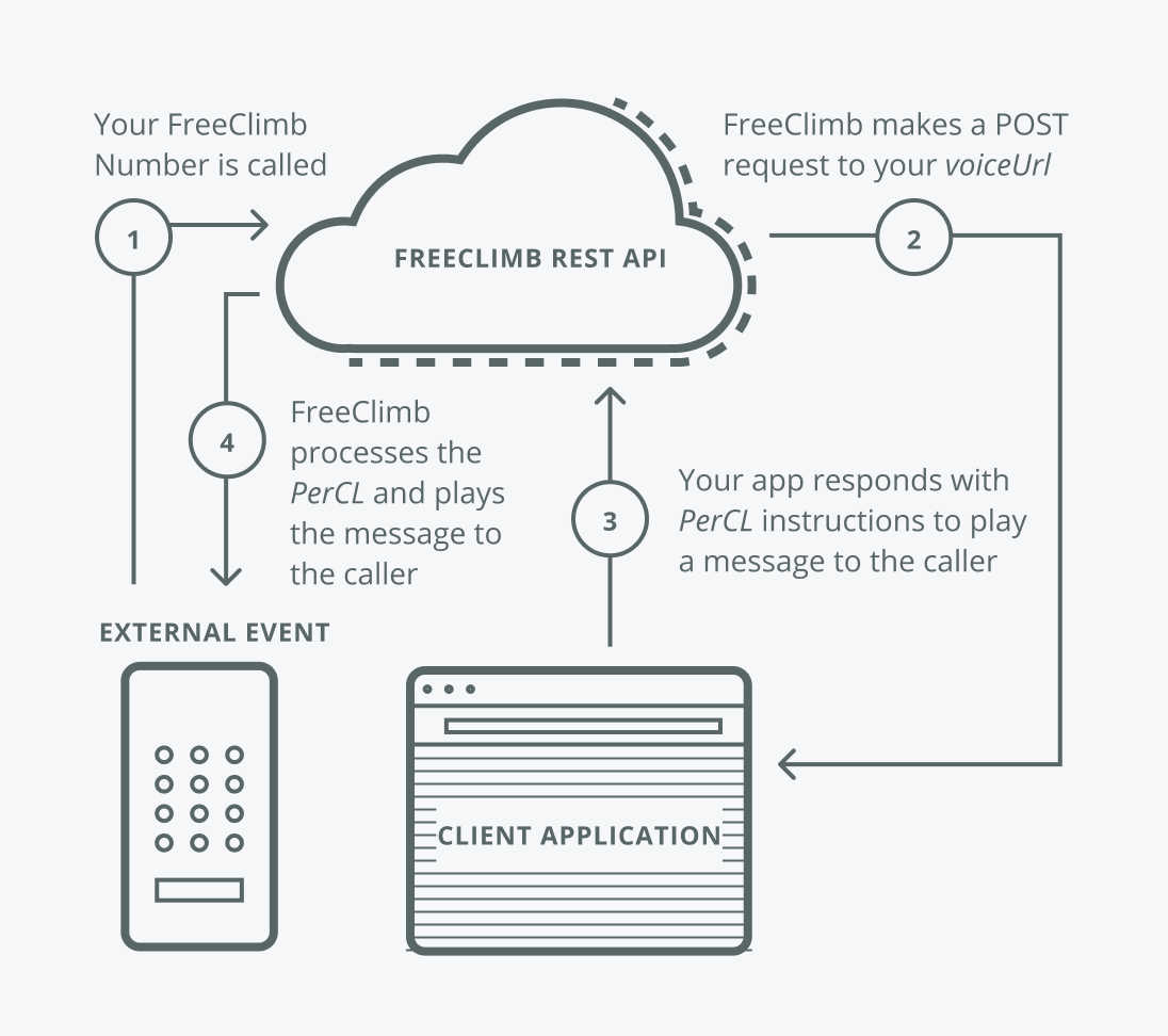Using PerCL to respond to an external event