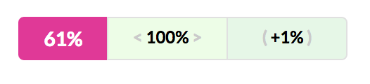 Project coverage at this commit is 61%. Commit diff is 100% covered. Coverage increased by 1%.