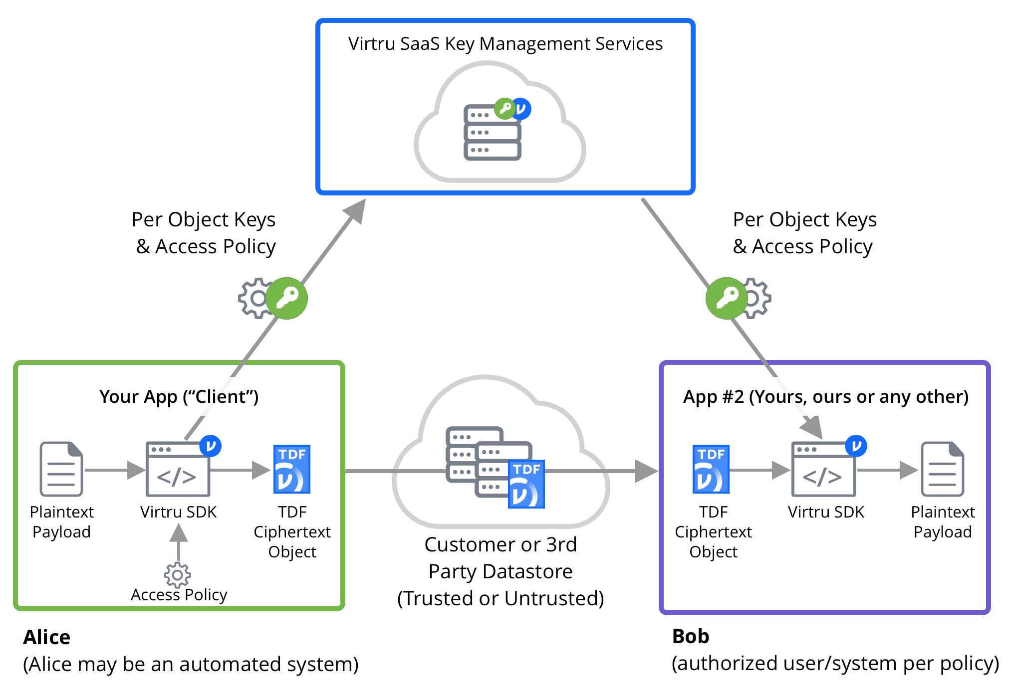 Virtru Platform Workflow