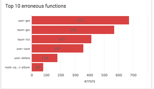 Overview Page - Top 10 erroneous functions