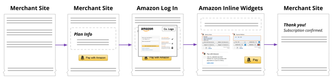 Amazon Pay - Free sample invoice pay amazon store card online