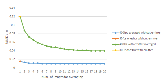 Fig. 14: Subpixel RMS error as a function of number of frames averaged.  Measuring textured surfaces (no emitter, Blue curve) leads to better accuracy, and averaging does not significantly improve the results beyond 3 frames. However, for white surfaces with emitter on, the single frame accuracy starts off much worse, and experiences a significant improvement of ~3x with >10x frames of averaging, but never goes below that of the passive result.