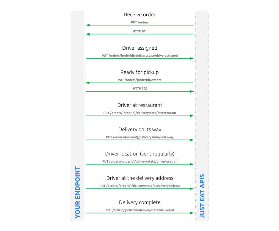 Detailed Delivery Integration Flow