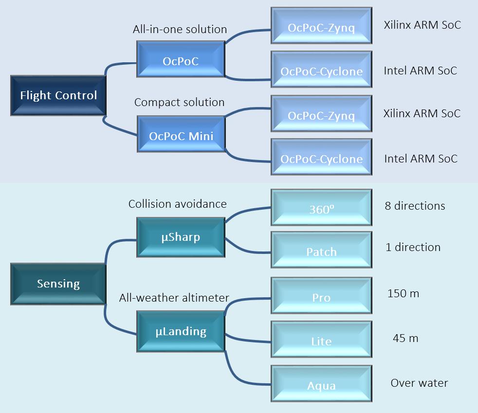 Aerotenna Product Portfolio and Roadmap