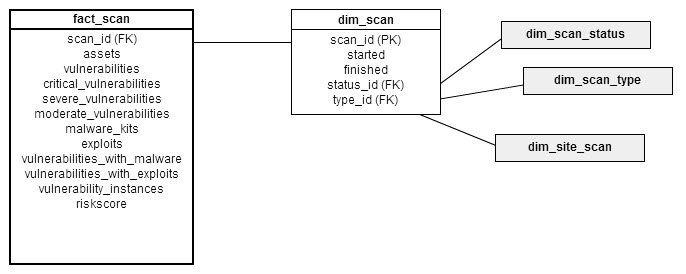 Dimensional model for fact_scan