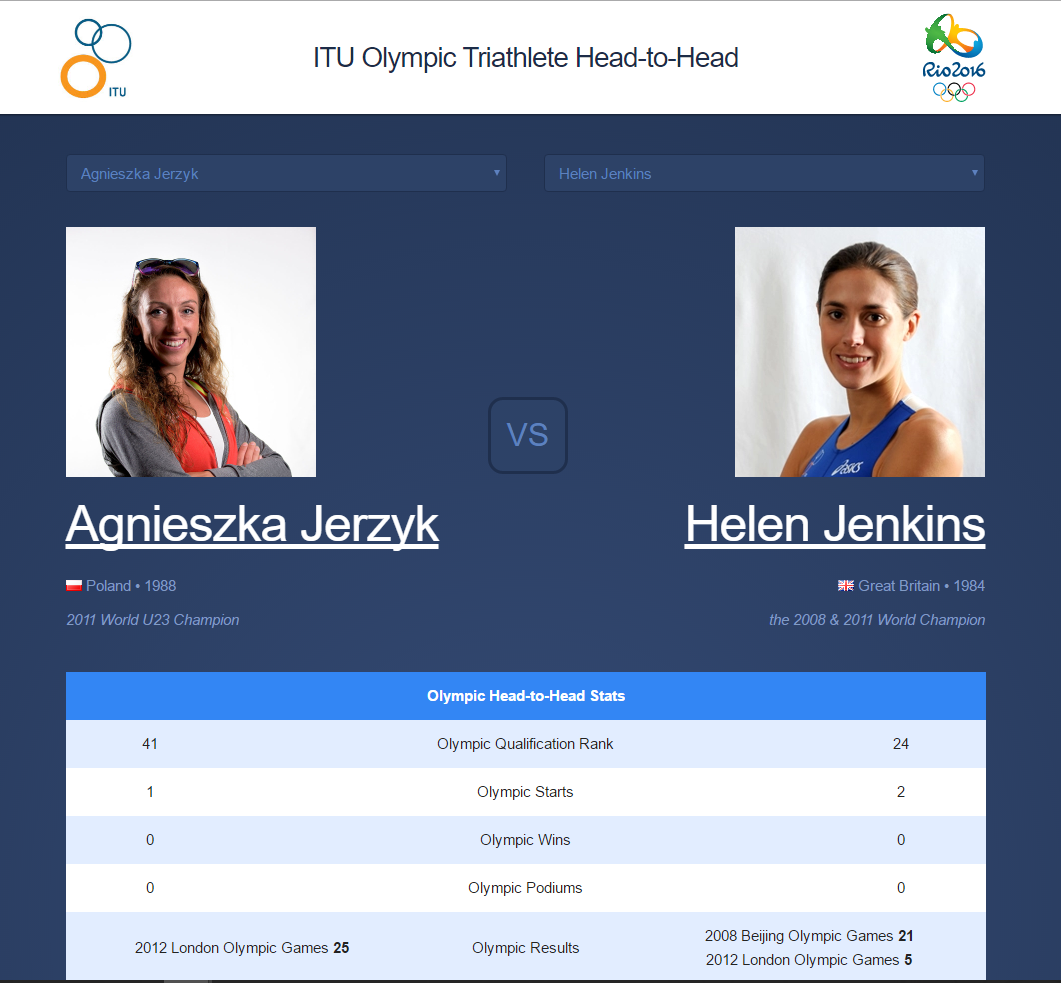 Olympic Head-to-Head Matchup Simulator