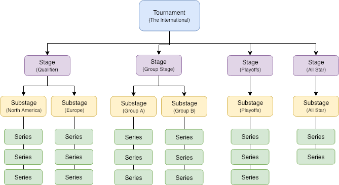 Example tournament structure.