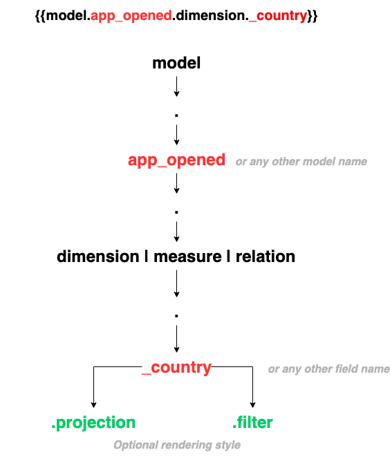 Execution diagram