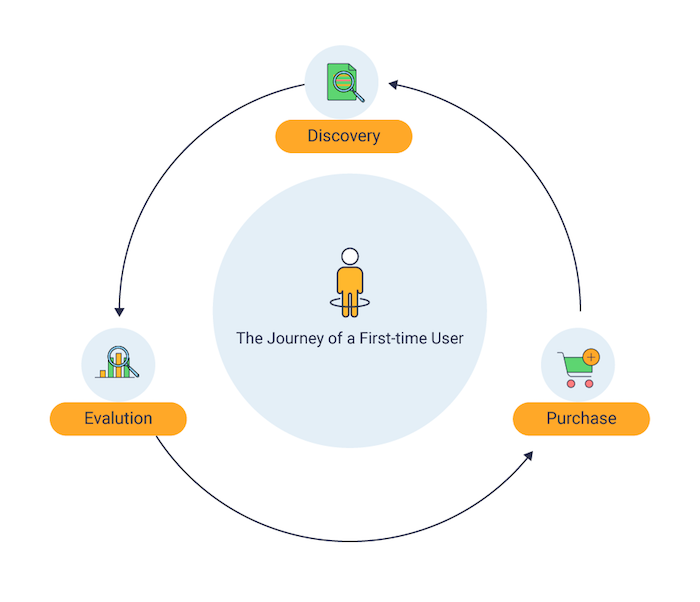 Stages experienced by a first-time e-commerce app user